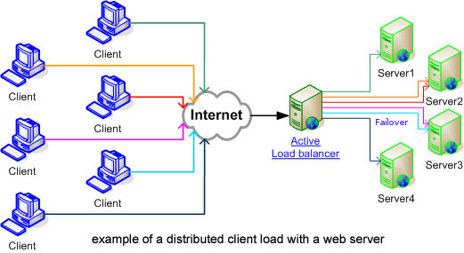 Introduction about Load Balancing - Failover and Shared Storage