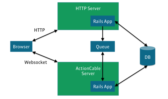 Rails 5 ActionCable Architecture and Concepts